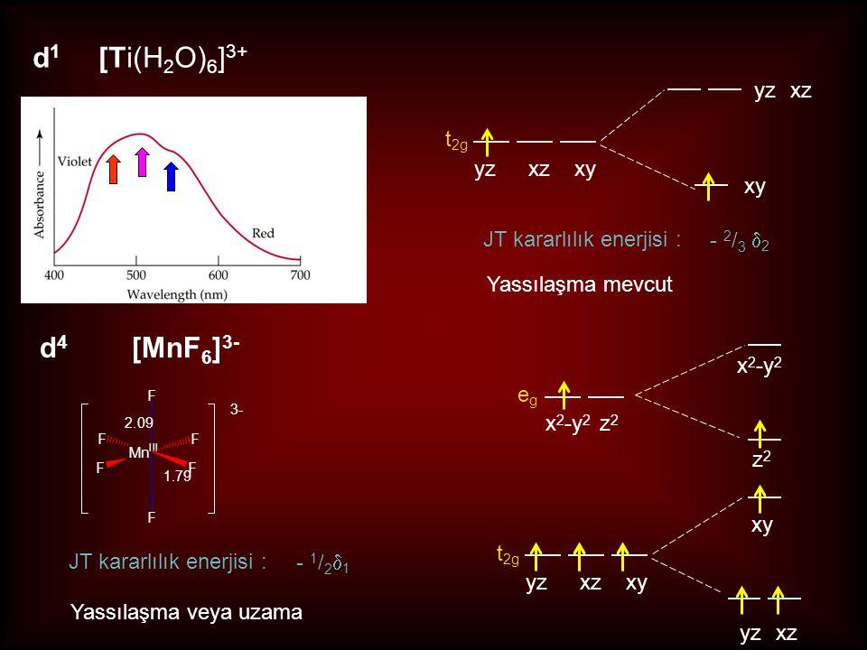 d4 [MnF6]3- yz xz t2g yz xz xy xy JT kararlılık enerjisi : - 2/3 2